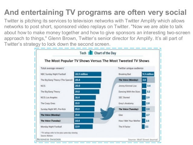 And entertaining TV programs are often very social Twitter is pitching its services to television networks with Twitter Am...