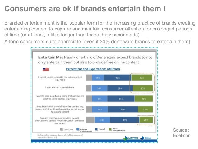 Consumers are ok if brands entertain them ! Branded entertainment is the popular term for the increasing practice of brand...