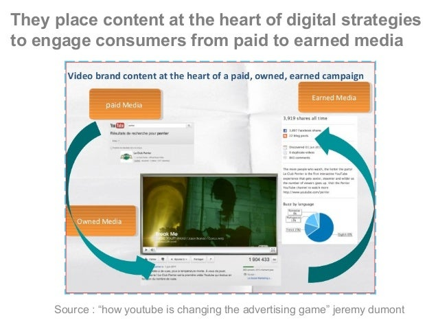 """They place content at the heart of digital strategies to engage consumers from paid to earned media Source : """"how youtube ..."""
