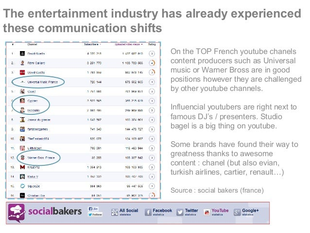 The entertainment industry has already experienced these communication shifts On the TOP French youtube chanels content pr...