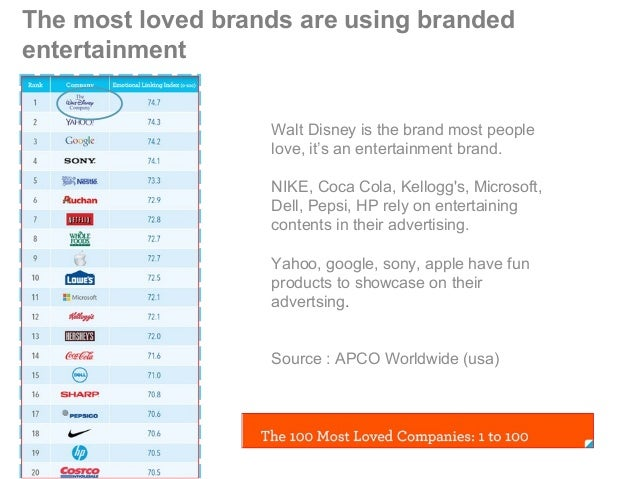 The most loved brands are using branded entertainment Walt Disney is the brand most people love, it's an entertainment bra...
