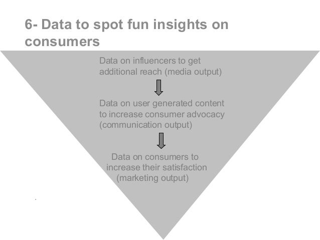 . Data on influencers to get additional reach (media output) Data on user generated content to increase consumer advocacy ...