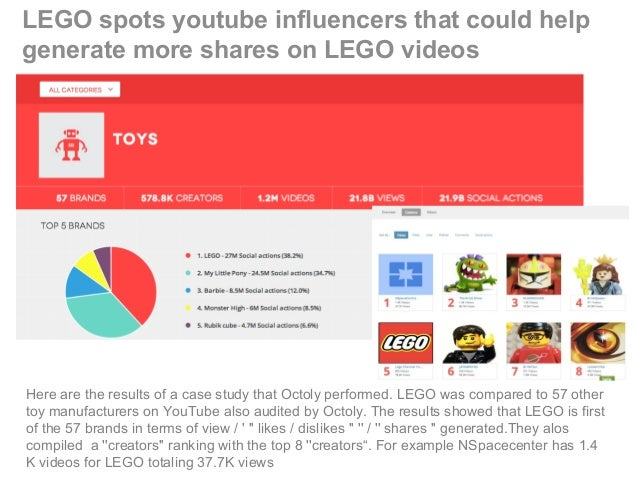 LEGO spots youtube influencers that could help generate more shares on LEGO videos Here are the results of a case study th...