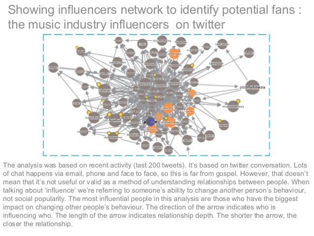 Showing influencers network to identify potential fans : the music industry influencers on twitter The analysis was based ...