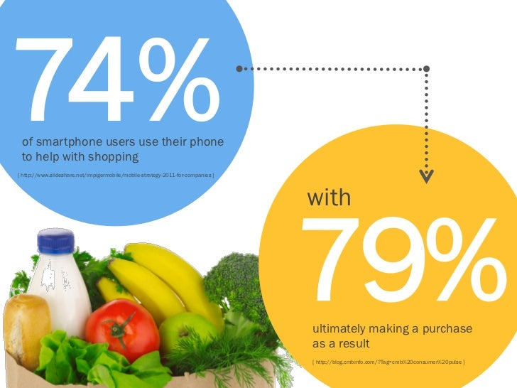 74% of smartphone users use their phone to help with shopping[ http://www.slideshare.net/impigermobile/mobile-strategy-201...