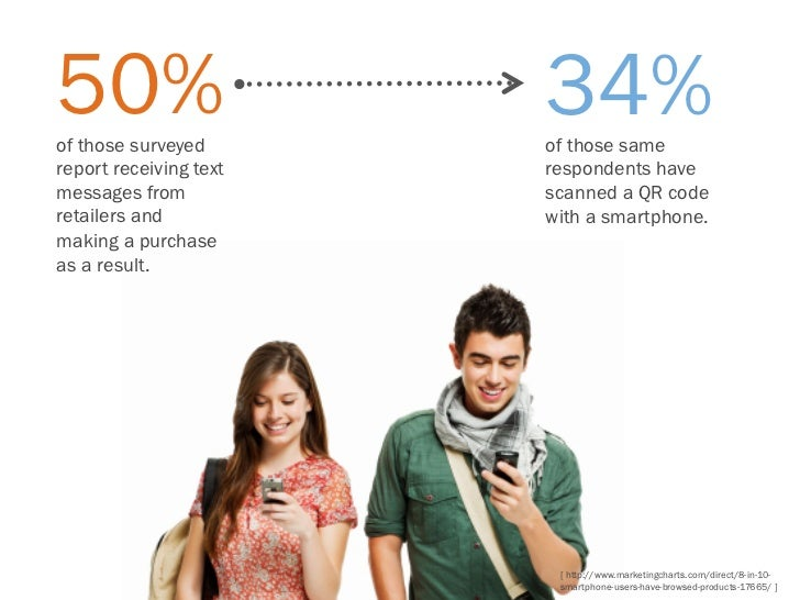 50%of those surveyed                        34%                        of those samereport receiving text   respondents ha...