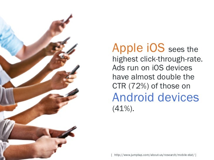 Apple iOS sees thehighest click-through-rate.Ads run on iOS deviceshave almost double theCTR (72%) of those onAndroid devi...