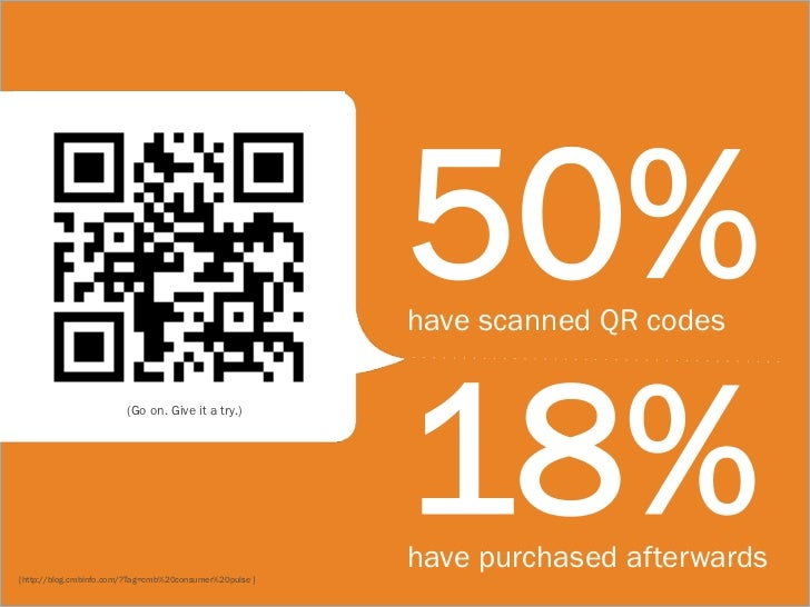 50%                                                         have scanned QR codes                                         ...