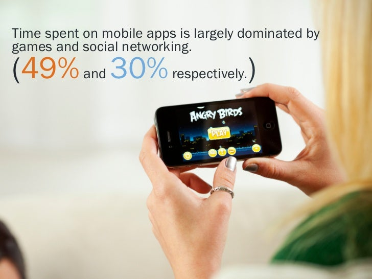 Time spent on mobile apps is largely dominated bygames and social networking.(49% and 30% respectively.)
