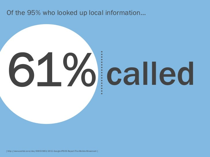Of the 95% who looked up local information…61% called[ http://www.scribd.com/doc/66050963/2011-Google-IPSOS-Report-The-Mob...