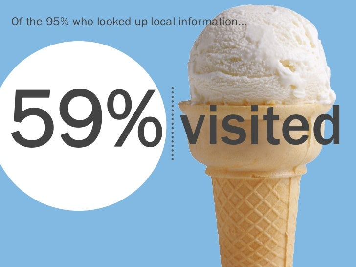 Of the 95% who looked up local information…59% visited