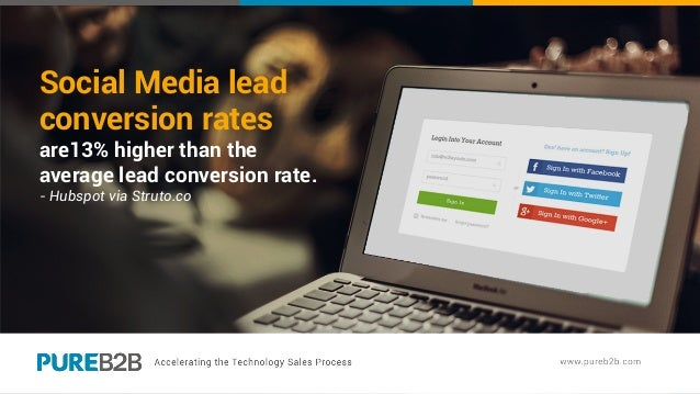 Social Media lead conversion rates are13% higher than the average lead conversion rate. - Hubspot via Struto.co