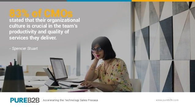 83% of CMOsstated that their organizational culture is crucial in the team's productivity and quality of services they del...