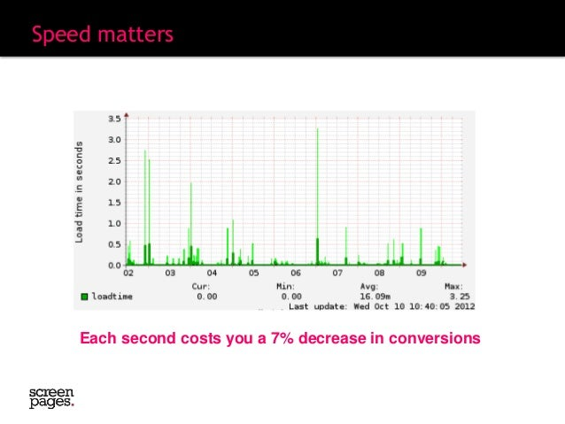 51ce8a488e8b Speed matters Each second costs you a 7% decrease in conversions  25.