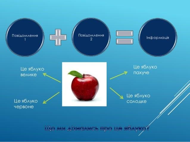 Повідомлення 1 Повідомлення 2 Інформація Це яблуко велике Це яблуко червоне Це яблуко пахуче Це яблуко солодке