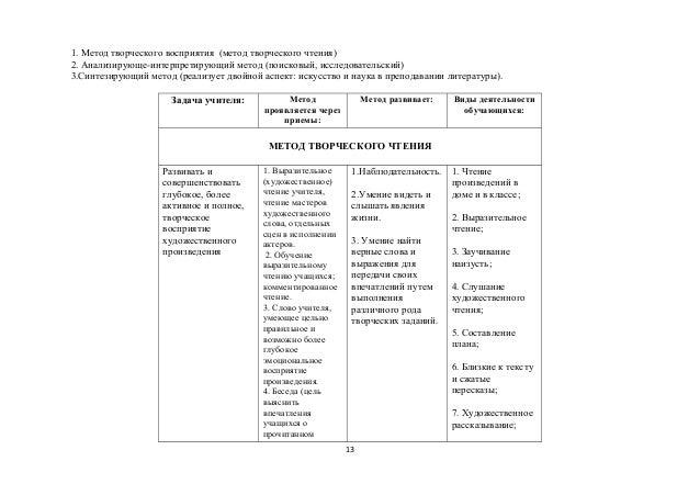 Рабочая Программа По Литературе 6 Класс Коровина 102 Часа Фгос С Ууд