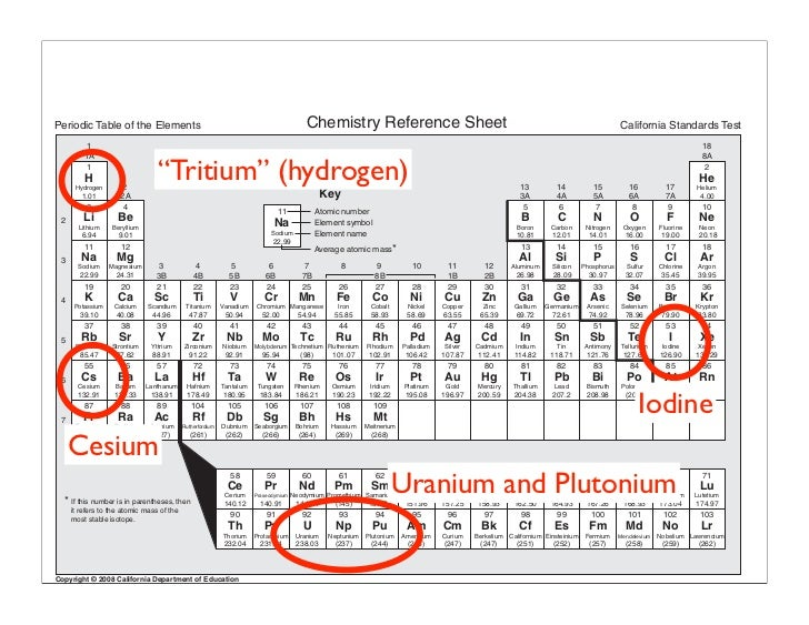 51152713 understanding the radioactivity at fukushima periodic table of the elements chemistry reference sheet urtaz Images