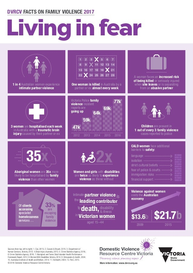 1 in 4 Australian women experience intimate partner violence Victoria Police family violence incident reports are going up...