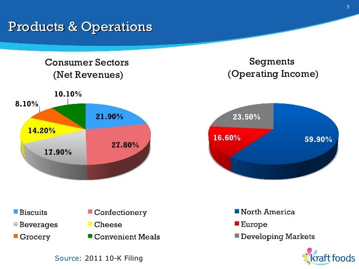 kraft food situational analysis Kraft foods company profile - swot analysis:  the creation of the t wo new kraft entities kraft in packaged food by category now and after the split.