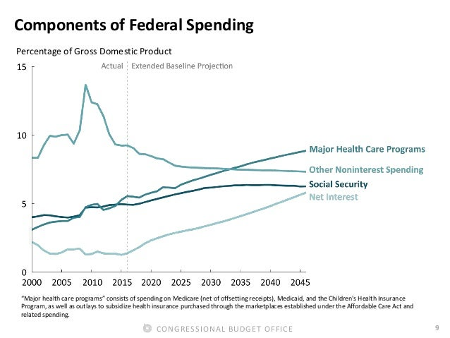 """9CONGRESSIONAL BUDGET OFFICE Components of Federal Spending Percentage of Gross Domestic Product """"Major health care progra..."""