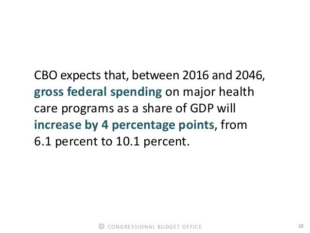 10CONGRESSIONAL BUDGET OFFICE CBO expects that, between 2016 and 2046, gross federal spending on major health care program...
