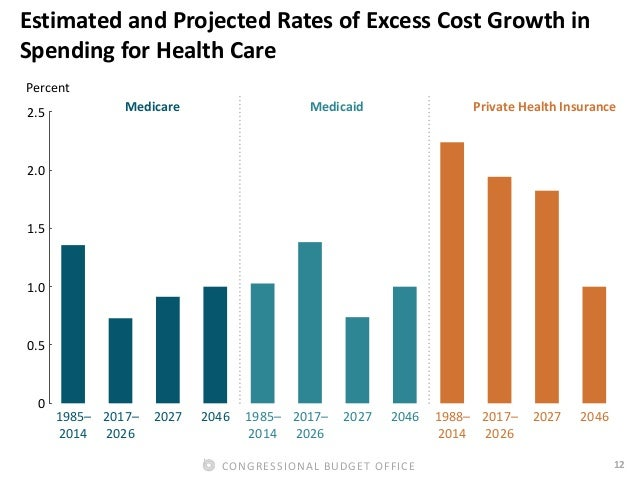 12CONGRESSIONAL BUDGET OFFICE Estimated and Projected Rates of Excess Cost Growth in Spending for Health Care Percent 1985...