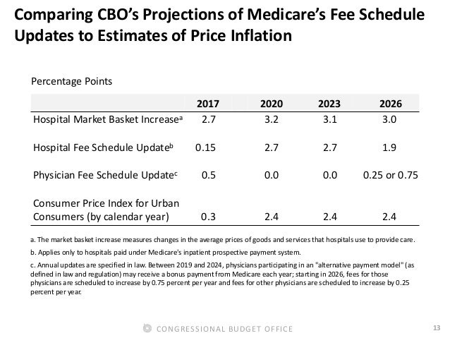 13CONGRESSIONAL BUDGET OFFICE Comparing CBO's Projections of Medicare's Fee Schedule Updates to Estimates of Price Inflati...