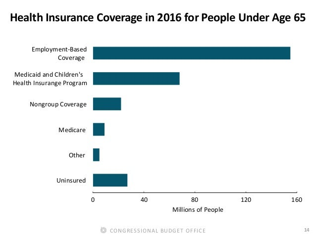 14CONGRESSIONAL BUDGET OFFICE Health Insurance Coverage in 2016 for People Under Age 65 Uninsured Other Medicare Nongroup ...