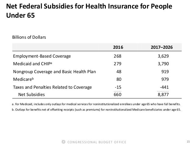 15CONGRESSIONAL BUDGET OFFICE Net Federal Subsidies for Health Insurance for People Under 65 Billions of Dollars 2016 2017...