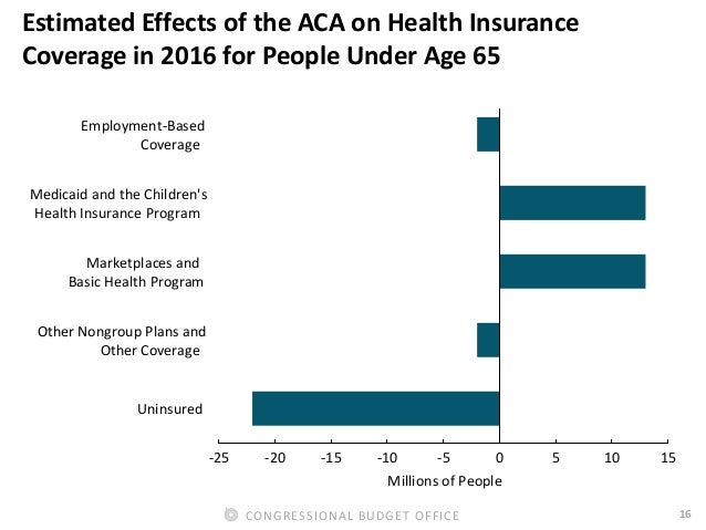 16CONGRESSIONAL BUDGET OFFICE Estimated Effects of the ACA on Health Insurance Coverage in 2016 for People Under Age 65 Un...