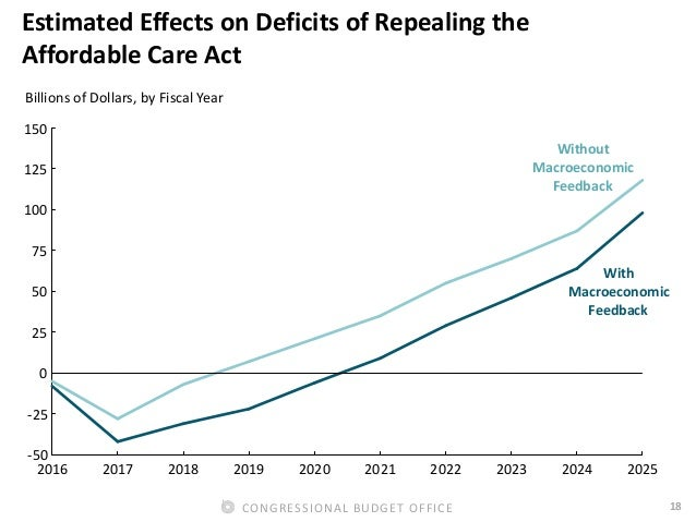 18CONGRESSIONAL BUDGET OFFICE Estimated Effects on Deficits of Repealing the Affordable Care Act 2016 2017 2018 2019 2020 ...