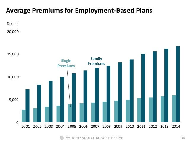 19CONGRESSIONAL BUDGET OFFICE Average Premiums for Employment-Based Plans Dollars 2001 2002 2003 2004 2005 2006 2007 2008 ...