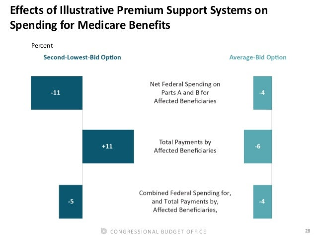 28CONGRESSIONAL BUDGET OFFICE Effects of Illustrative Premium Support Systems on Spending for Medicare Benefits Percent