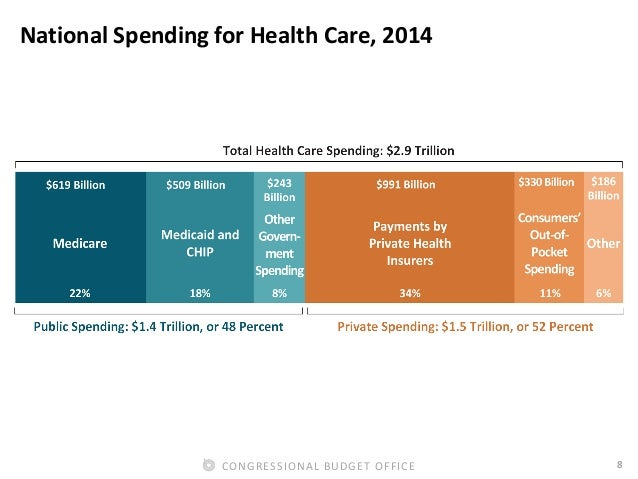 8CONGRESSIONAL BUDGET OFFICE National Spending for Health Care, 2014