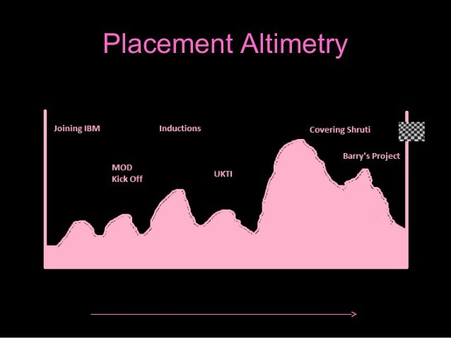 Placement Altimetry