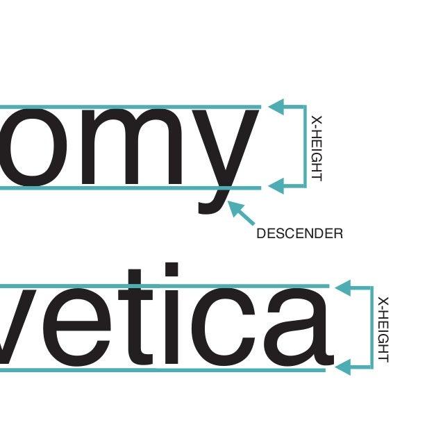 Anatomy DESCENDER X HEIGHT Helvetica