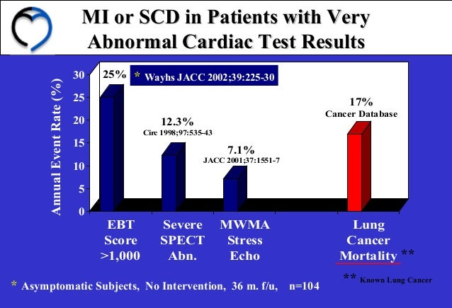 MI or SCD in Patients with VeryMI or SCD in Patients with Very Abnormal Cardiac Test ResultsAbnormal Cardiac Test Results ...