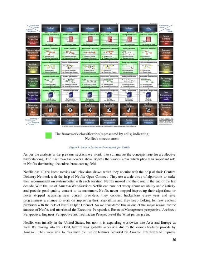netflix case study 5 Netflix case study_final case study 1- netflix and blockbuster  documents similar to netflix vs blockbuster case 5 case-study (netflix vs blockbuster)pdf.