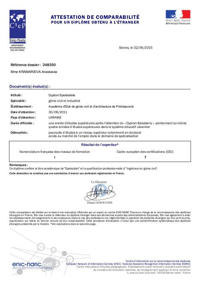 attestation ac 248350