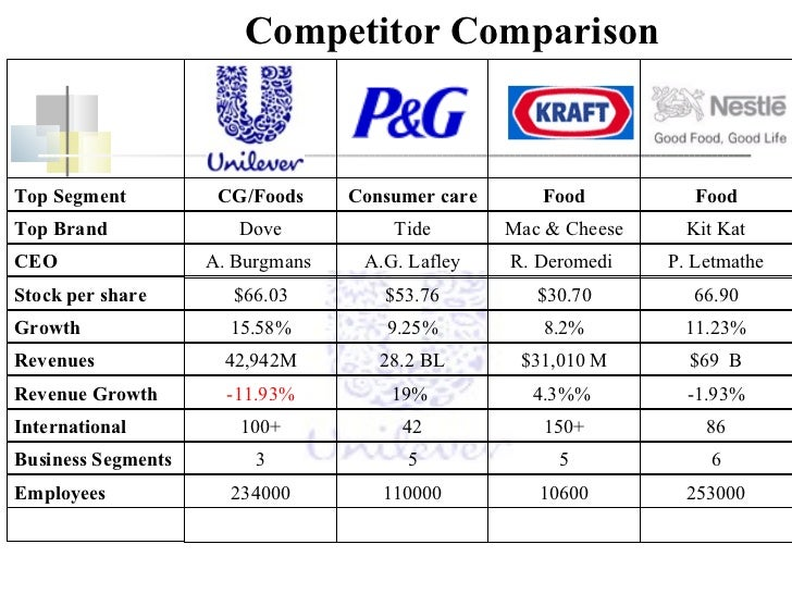 What Is Unilever's Pricing Strategy?