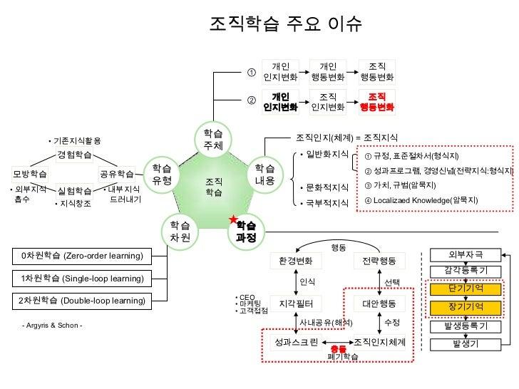 5강 기업교육론 20110330(공유) Slide 2