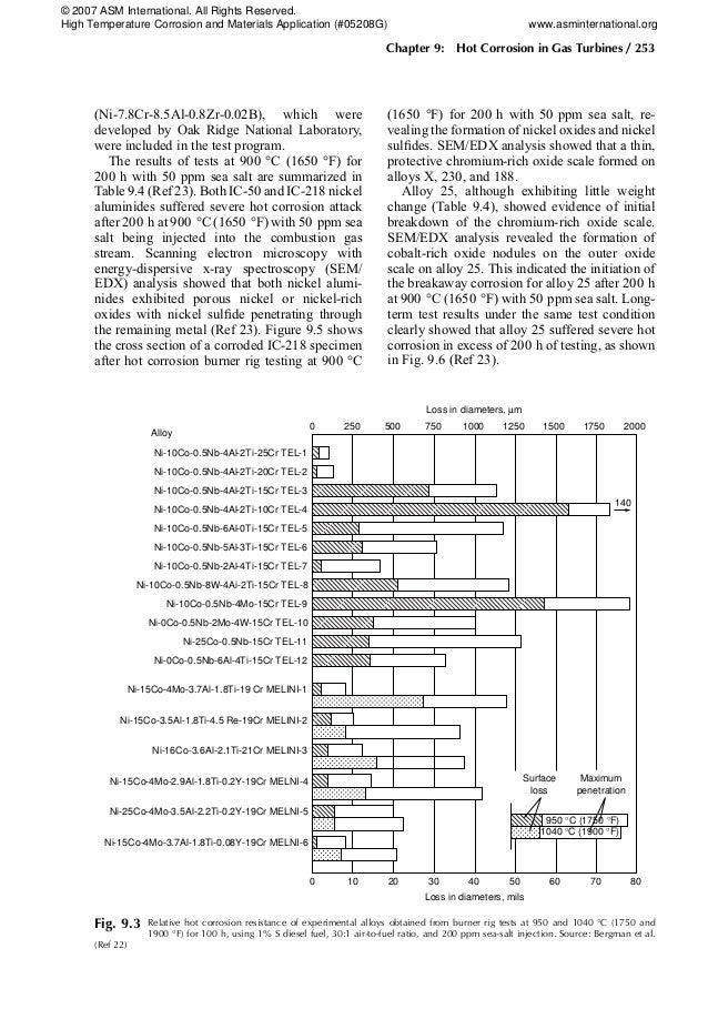 (Ni-7.8Cr-8.5Al-0.8Zr-0.02B), which were developed by Oak Ridge National Laboratory, were included in the test program. Th...