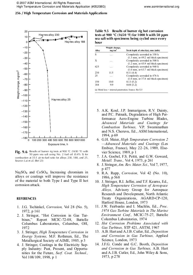 Na2SO4 and CoSO4. Increasing chromium in alloys or coatings will improve the resistance of the material to both Type I and...