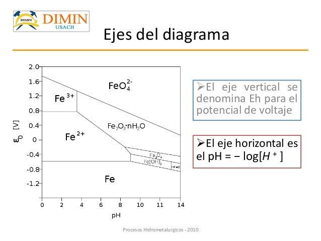 52380615 diagrama de pourbaix fundamento electrlitoes cualquier sustancia que contiene iones libres 5 elejeverticalsedenominaehparaelpotencialdevoltajeprocesos hidrometalurgicos ccuart Choice Image