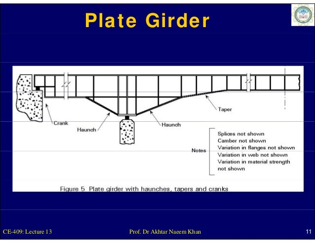 Plate GirderCE-409: Lecture 13       Prof. Dr Akhtar Naeem Khan   11
