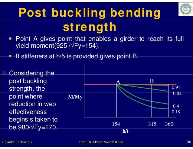 Post buckling bending                strength        Point A gives point that enables a girder to reach its full        yi...