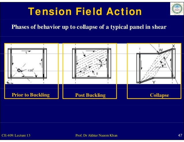 Tension Field Action      Phases of behavior up to collapse of a typical panel in shear      Prior to Buckling        Post...