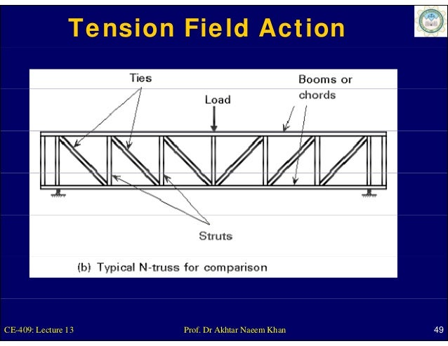 Tension Field ActionCE-409: Lecture 13      Prof. Dr Akhtar Naeem Khan   49