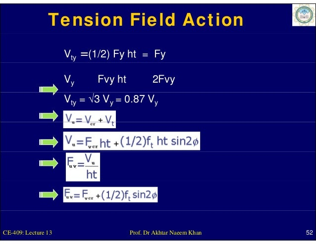 Tension Field Action                     Vty   =(1/2) Fy ht      = Fy                     Vy         Fvy ht           2Fvy...