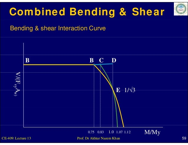 Combined Bending & Shear     Bending & shear Interaction Curve                 B                 B C          D       V vy...